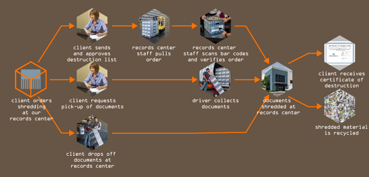 OffSite-01-dsh-recordscentershredding-dia